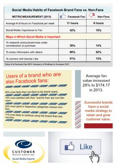 Facebook Brand Fans Are Super Consumers [infographic]