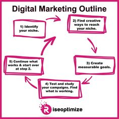 Creating a digital marketing plan is simple but executing isn't. Content Marketing, Online Marketing, Media Marketing, Business Dashboard, Measurable Goals, Digital Marketing Plan, What Is Work, Create Words, Branding
