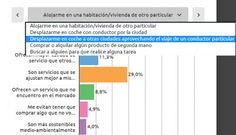 Encuesta de la Comisión Nacional de los Mercados y la Competencia. Gráfico interactivo para desnudar a la economía compartida. El factor precio es el motivo más mencionado por los internautas españoles. Hosteltur, portal líder en noticias sobre turismo.