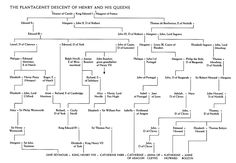 Tudors: family tree showing lines of descent for Henry VIII and his wives (they were all distant cousins)