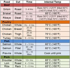 Smoking Temperature Chart