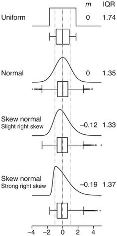 Quartiles are more intuitive than the mean and s.d. for samples from skewed distributions.