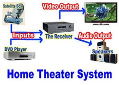 7 best Home Theater images on Pinterest | Home theaters, Home ...