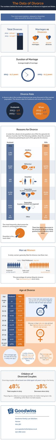 The Data of Divorce [Infographic] - displaying the latest divorce stats for England and Wales 2016
