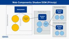 Shadow DOM: Grafische Darstellung Dom, Infographics, Technology, Waste Of Times, Building Block Games, Infographic, Info Graphics, Visual Schedules