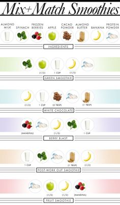 shopping list for smoothies | Healthy Smoothies, 8 Ingredients: The Ultimate Smoothie Shopping List ...