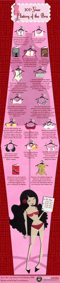 This Infographic presents the History of the Modern Bra from the First Bra prototype to appearance in Vogue magazine to Impact of World War I on the Design and also the Victoria's secret