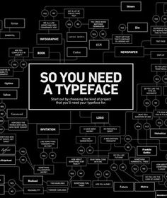 Font Finder    When the standard (and predictable) Arial typeface just won't do, consult the cheeky So You Need a Typeface flow chart. Start in the middle and work your way out to see if Zapfino or Bodoni is the one for you.