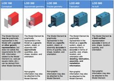 The LOD of an object is its level of detail (geometry and data) in the digital model Learn Revit, Bim Model, Collins English Dictionary, Building Information Modeling, Revit Architecture, Electrical Installation, English Dictionaries, Design Reference, Autocad