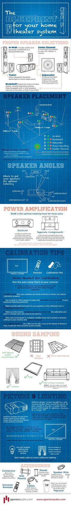 a blueprint for your home theater system infographic