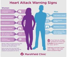 7 Warning Signs of Heart Attack In Women- how to tell if you have a heart attack