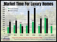 How Long Does It Take To Sell A Luxury Home? In the graph above, all luxury home sales are segmented into 2 groups each year. The green group includes all luxury home sales where the homes were sold by the first broker each seller hired to sell a home. #tallahassee #florida #fl #realestate #realtor #listings #homes #home #houses #house #luxury #mansion #driveway #garage #rich #successful #wealth #fountain #backyard #lawn #pool #investors #doctors #hgtv #homedesign #homeinteriors Tallahassee Florida, Florida Fl, Realtor Listings, Lake Ridge, Woodland Hills, Charts And Graphs, Real Estate Marketing, Investors, Hgtv