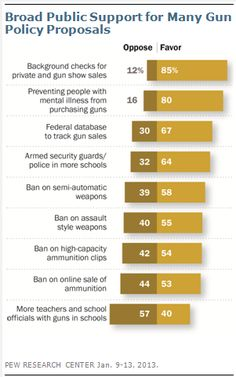 If you ask Americans how they feel about specific gun control measures, they will often say that they support them. According to Pew Research Center surveys, most people in the US support background checks, bans on assault-style weapons, bans on high-capacity ammunition clips, bans on online sales of ammunition, and a federal database to track gun sales.
