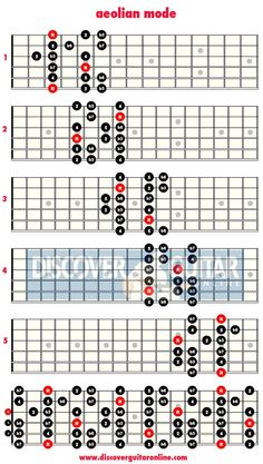 Aeolian scale: 5 patterns | Discover Guitar Online, Learn to Play Guitar - x36.png.pagespeed.ic.SxfG6ZEzU1.jpg 610×1,079 pixels