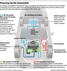 Some of China's top auto makers, facing among the toughest national emissions standards, are lining up behind an emerging battery technology that provides a way to boost fuel economy to near hybrid performance. Information Graphics, S Car, Fuel Economy, China, Technology, Infographics, Investing, Business, House