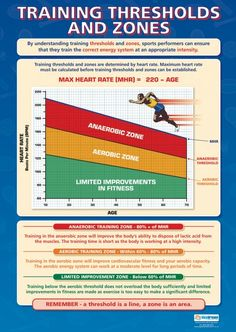 Training Thresholds and Zones Poster