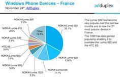 Plus de 50% des Windows Phone sont sous Windows Phone 8.1..