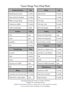 Free printable freezer storage times guidelines {cheat sheet} {available on Home Storage Solutions 101}