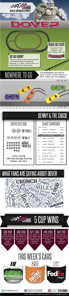 A favorite of #NASCAR fans: Our race day infographic will get you caught up for tomorrow's race in Dover!
