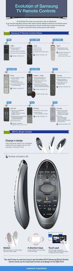 Evolution of Samsung TV Remote Controls