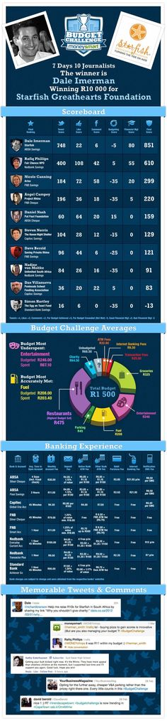 An infographic to show the results for Budget Challenge presented by moneysmart: 10 Journalists, 7 days, out-budgeting each other to win R10 000 for charity.