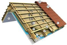Roofing underlay and roofing accessories - with product warranty Footing Foundation, Roof Vents, Timber Frame Homes, Floating House, Attic Storage, Attic Spaces, House Roof, Simple House, Houzz
