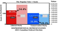The fifth article looks at the disproportional outcomes we get. This graph shows Liberals translated votes to more seats Conservative votes translate to fewer seats Us Electoral System, Political System, Political Party, Growing Up, How To Become, Politics, Canada, Popular, Popular Pins