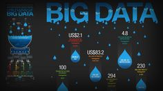 "IBM: ""Big Data"" Infographic - Leopard"
