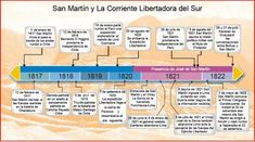 Periodic Table, School, Chile, Google, Saints, Alphabet, Home, Teaching Social Studies, Teaching Science