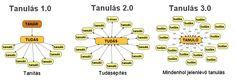 Tanulás 1.0, tanulás 2.0, tanulás 3.0 21st Century, Challenges, Content, Technology, Teaching, Education, School, Tech, Tecnologia