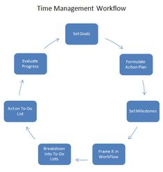 Team coaching, list of time management skills Business Tips, Online Business, Team Coaching, Time Management Skills, Finance Organization, Study Skills, Career Advice, Online Jobs, Success