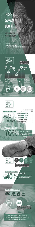 서울 노숙인 850여명…노숙인수 가장 많은 곳 어디? [인포그래픽] #homeless / #Infographic ⓒ 비주얼다이브 무단 복사·전재·재배포 금지