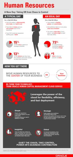 Move human resources to center of your business