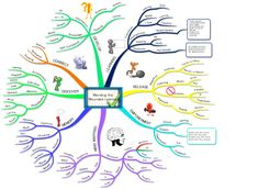 Mending the Wounded Learner - Free mind map!