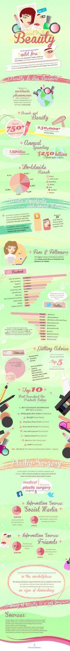 Beauty & Social Media