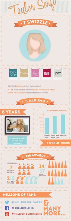 A quick view of Taylor's amazing success with her career!