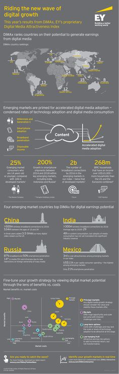 Riding the new wave of digital growth.This year's results from DiMAX, #EY's proprietary Digital Media Attractiveness Survey.