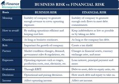 Financial Inclusion, Financial Asset, Debt To Equity Ratio, Market Risk, Exchange Rate, Distinguish Between, Risk Management, Accounting