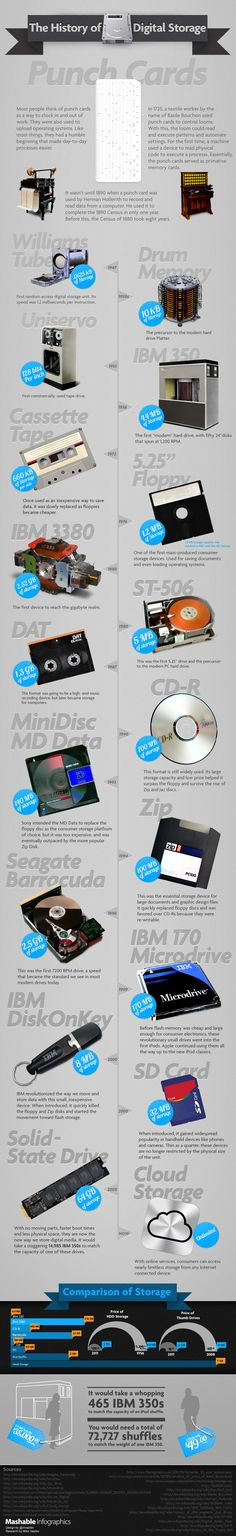 The whirring hard drives that once occupied entire university labs held but a fraction of the data we carry in our pockets every day — and that's only 50 years of progress.    Today, as we move further into the cloud, and witness the latest and greatest pocket media devices, we thought it fitting to take a look back at how far we've come on our quest to store as much information in as little space as possible.
