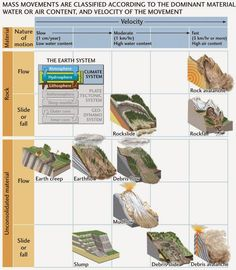 Types of Wasting: Slump, Rockslide & Debris Flow | Geology IN