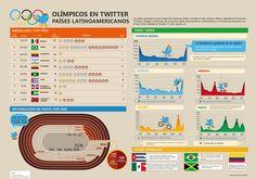 Twitter en Latinoamérica sobre Londes 2012 #infografia