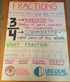 Fractions anchor chart - The Best Grade Anchor Charts for Your Classroom – Fractions anchor chart 3rd Grade Fractions, Teaching Fractions, Fourth Grade Math, 3rd Grade Classroom, Math Fractions, Math Classroom, Teaching Math, Equivalent Fractions, Dividing Fractions