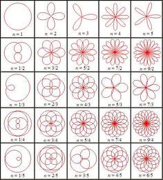 comment dessiner des rosaces