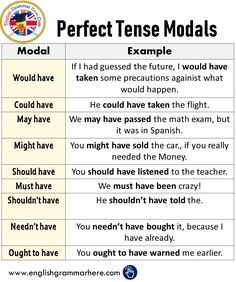 Perfect Tense Modals in English - English Grammar Here English Grammar Tenses, English Verbs, Learn English Grammar, English Writing Skills, English Vocabulary Words, English Language Learning, English Lessons, English English, Simple Present Tense