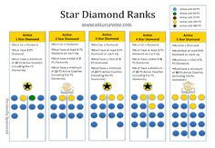 1 - 5 Star Diamond Beachbody Ranks and how to get there