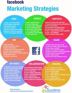 A concise way to look at Facebook strategies.