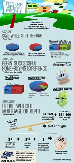 Retire Without Rent