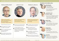 Blundell y List, los más opcionados para llevarse el Nobel de Economía