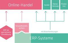 Den Online-Shop im Griff: ERP-Systeme für Versandhandel im Überblick
