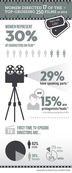 Read more about how for every woman working in the film industry, there are five men.Infographic by Katja Gantz and Bitch Media.